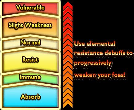 debuff elemental resistance-3