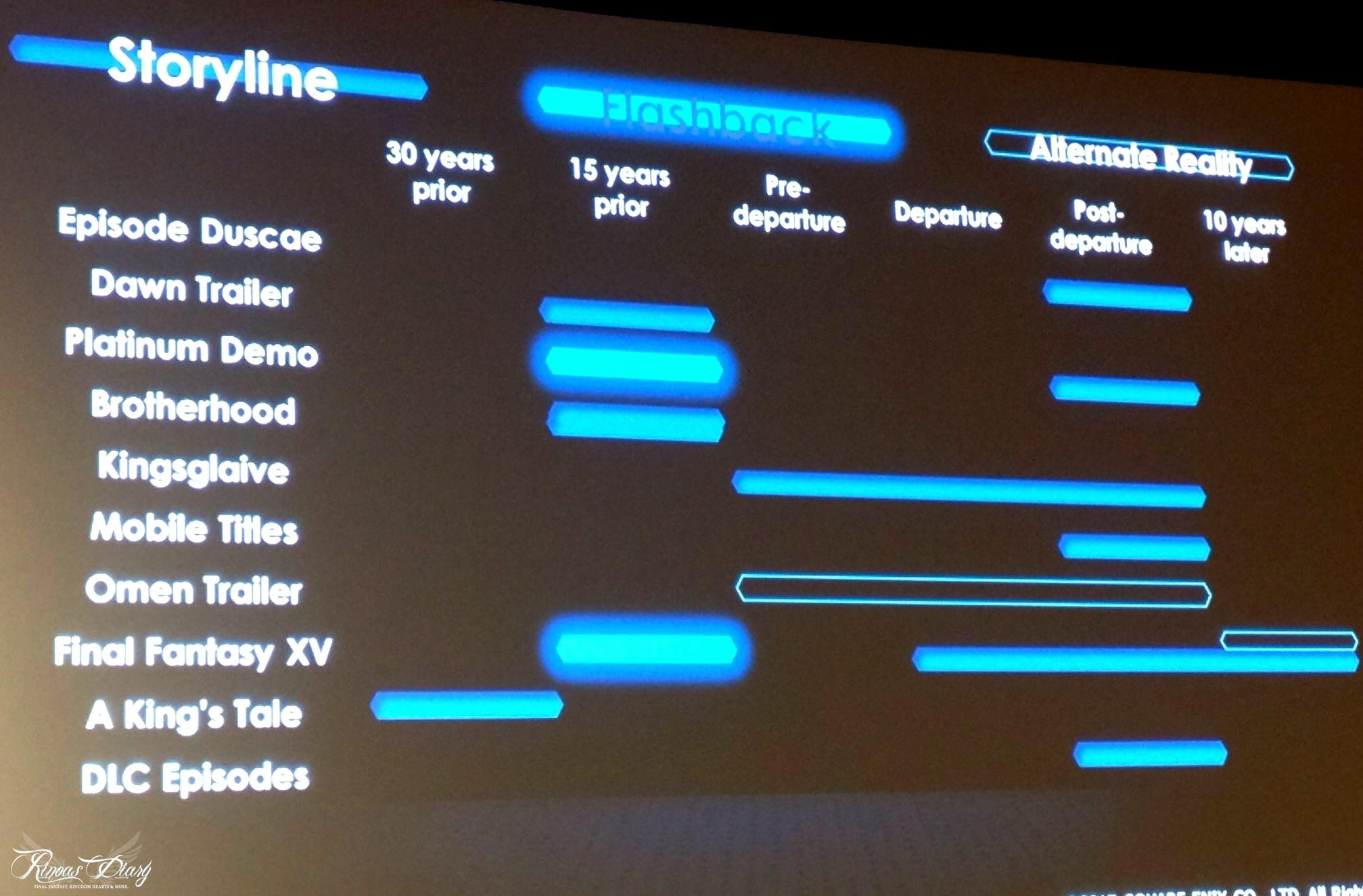 Timeline del Final Fantasy XV Universe