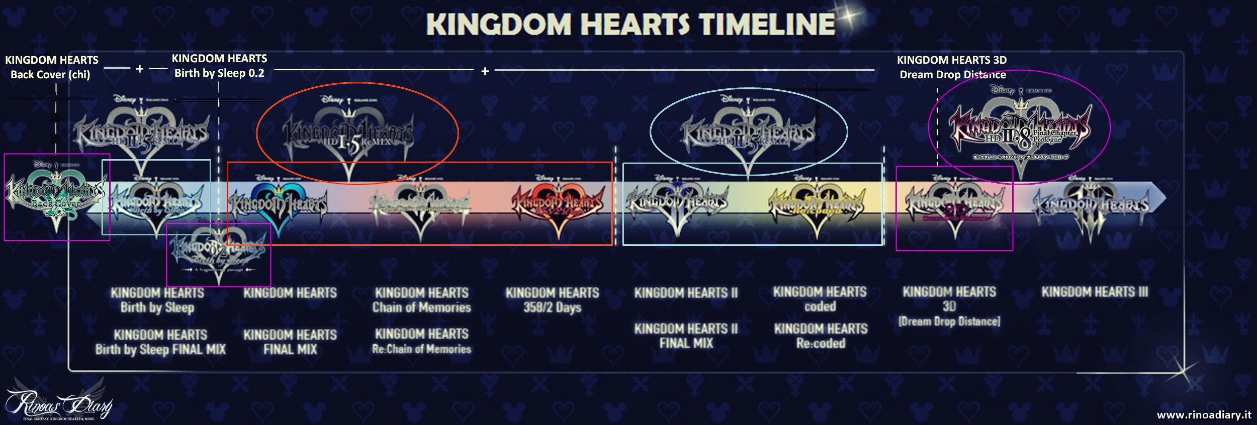 Kingdom Hearts Timeine