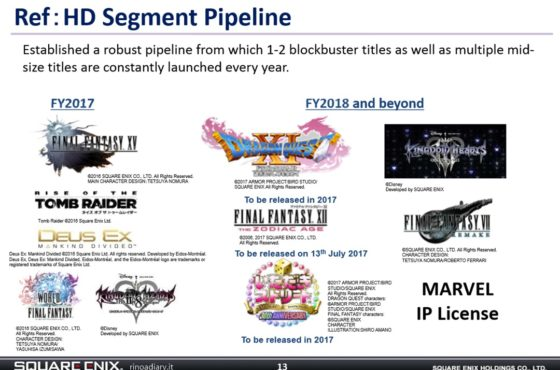 Final Fantasy VII Remake e Kingdom Hearts III in programma per l'anno fiscale 2018 e oltre